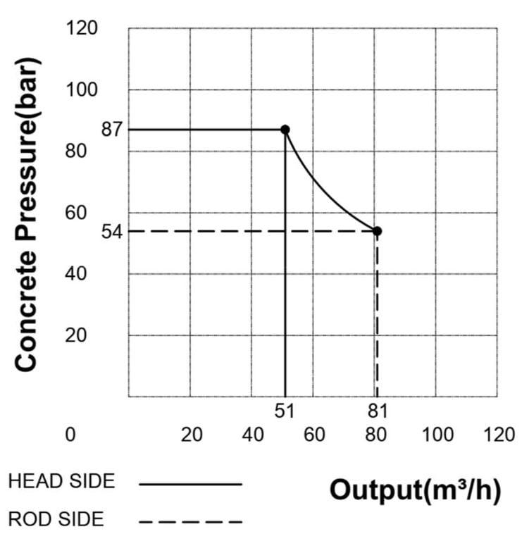 KTP 1160-7-HP trailer pump graph