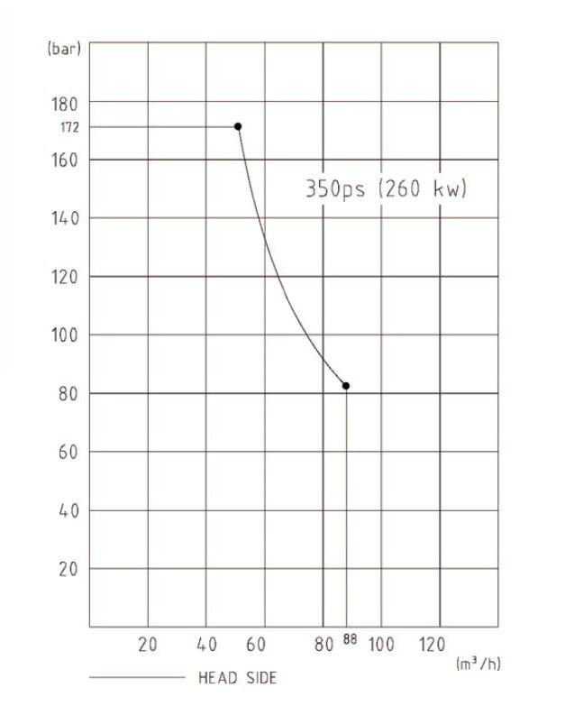 KTP 1714 stationary pump