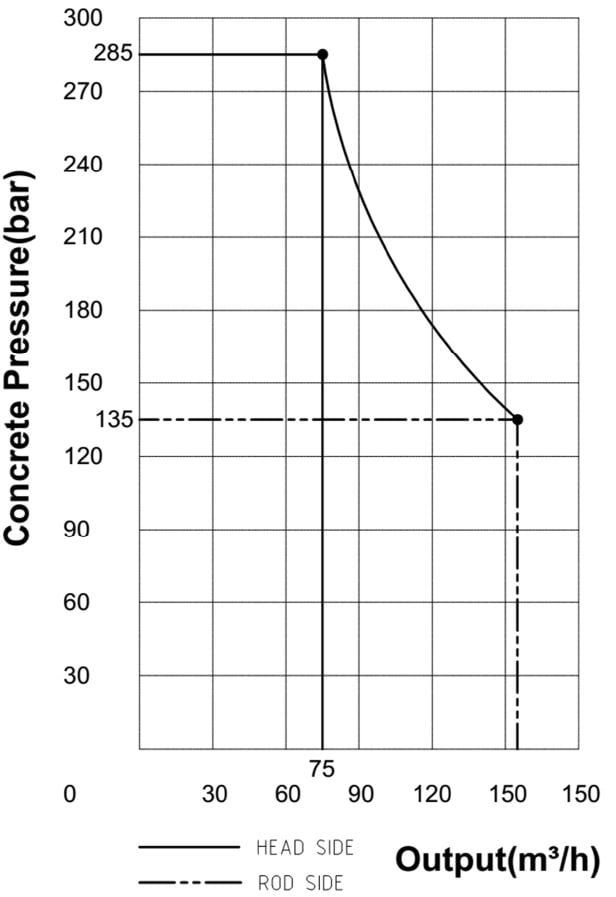 KTP 2812 stationary pump performance diagram